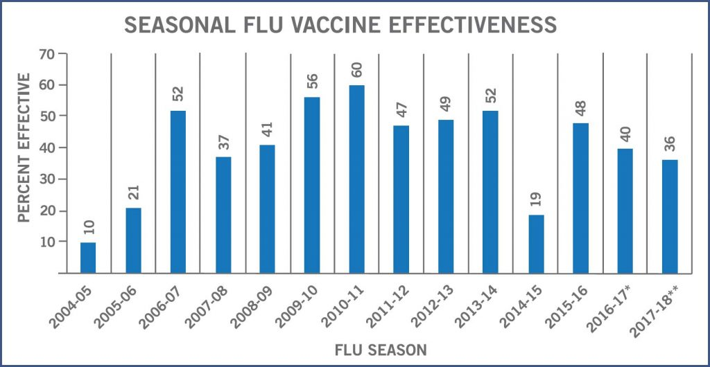 Flu Season Vaccine Effectiveness